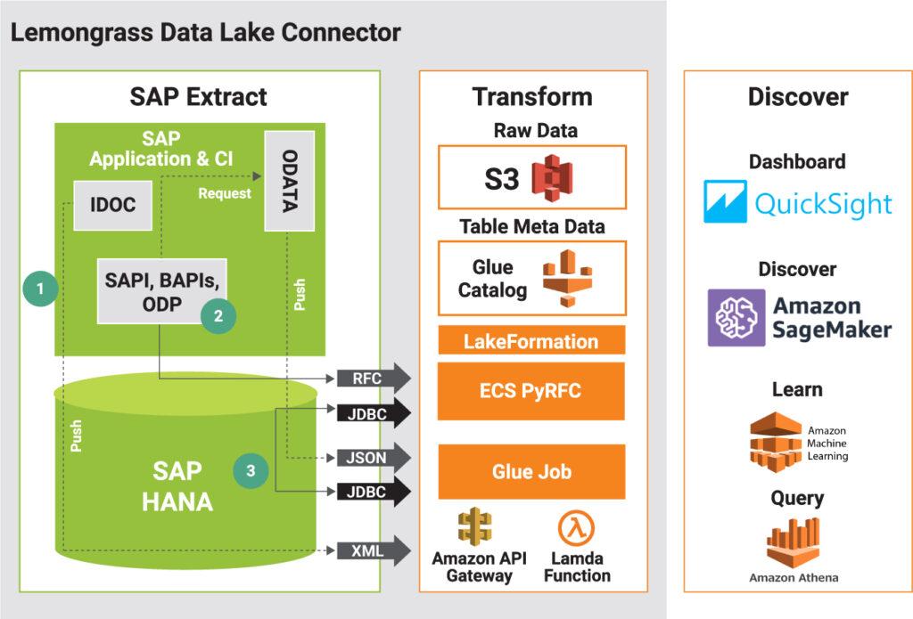 SAP Data Lake Connector