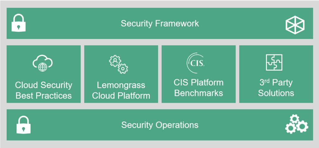 Cloud Security Framework